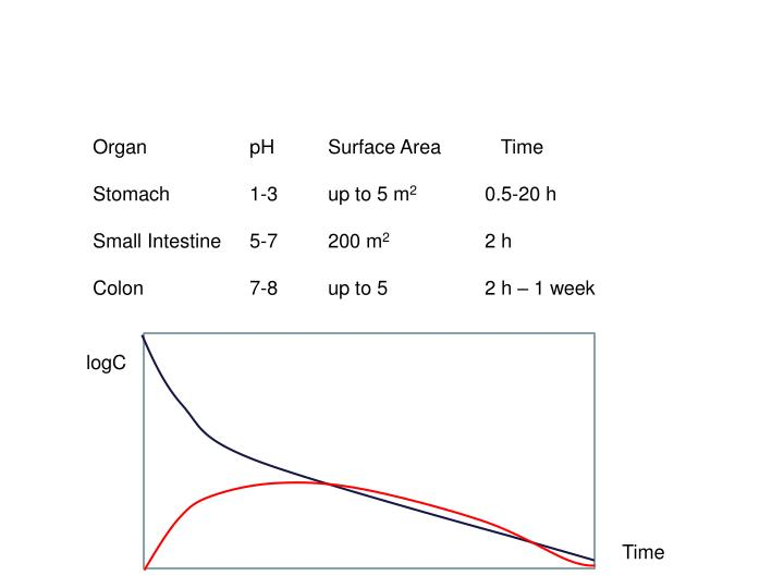Organ   pH Surface Area           Time