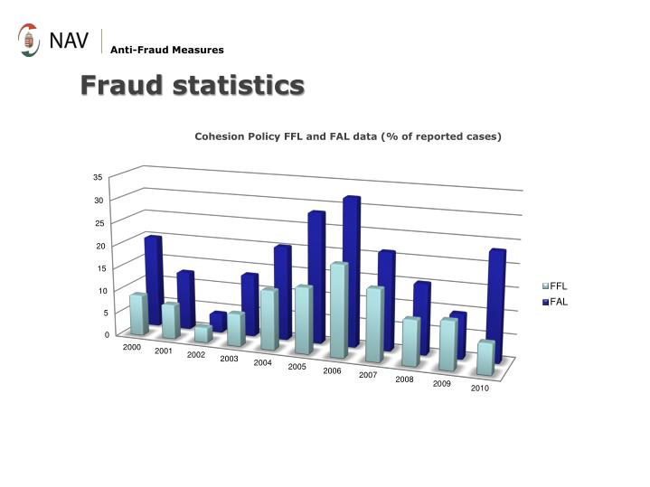 Anti-Fraud Measures