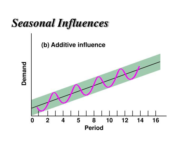(b) Additive influence