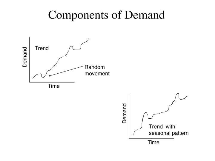 Components of Demand