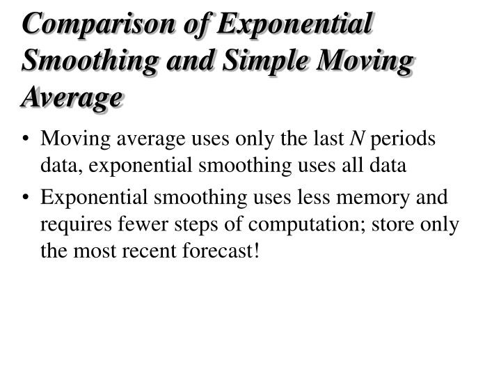 Comparison of Exponential Smoothing and Simple Moving Average
