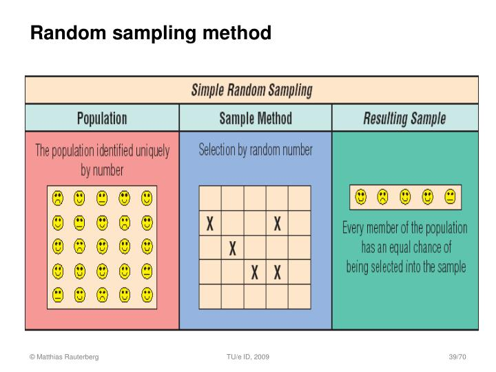 what is sampling in research methodology A probability sampling method is any method of sampling that utilizes some form of random selection in order to have a random selection method, you must set up some.