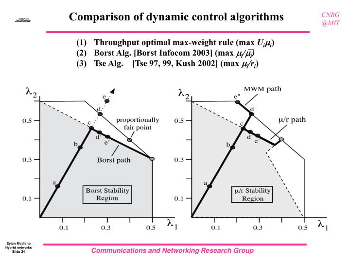 Comparison of dynamic control algorithms