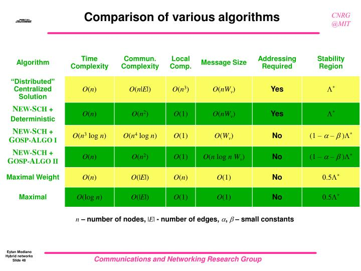Comparison of various algorithms