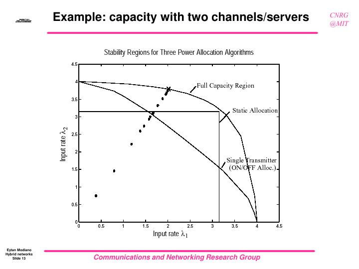 Example: capacity with two channels/servers