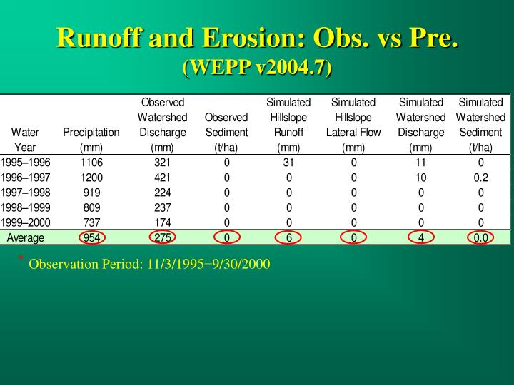 Runoff and Erosion: Obs. vs Pre.