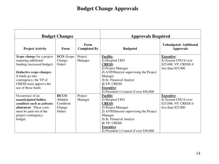 Budget Change Approvals
