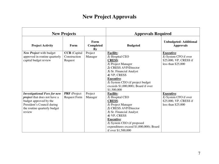 New Project Approvals