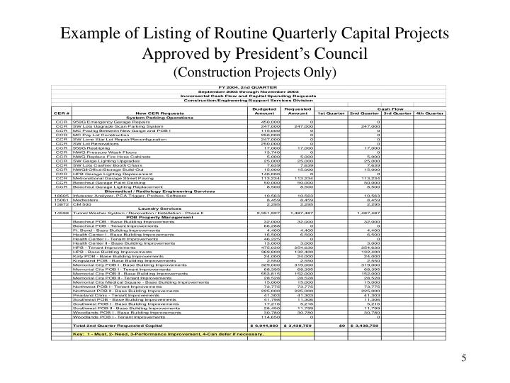 Example of Listing of Routine Quarterly Capital Projects Approved by President's Council