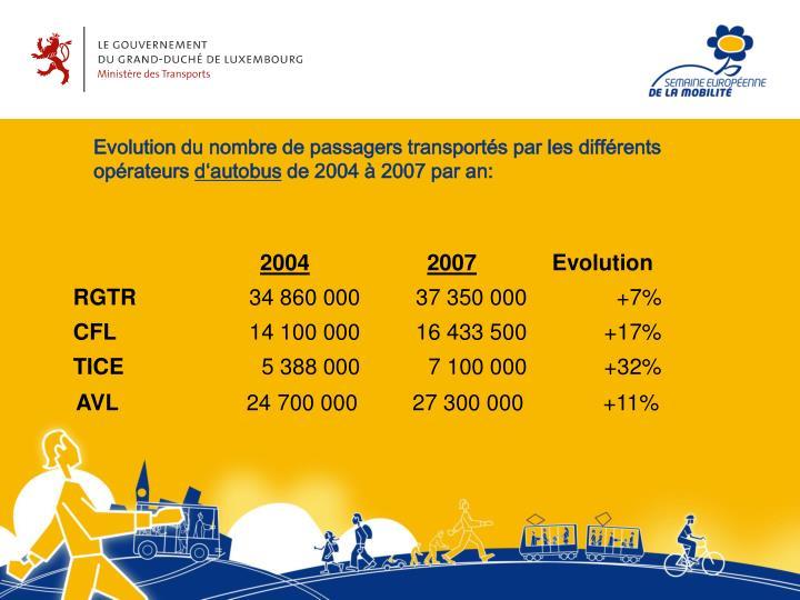 Evolution du nombre de passagers transportés par les différents opérateurs
