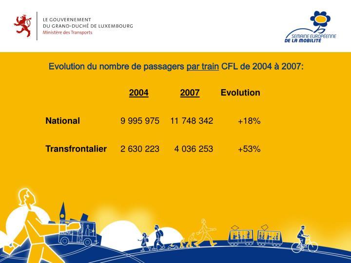 Evolution du nombre de passagers