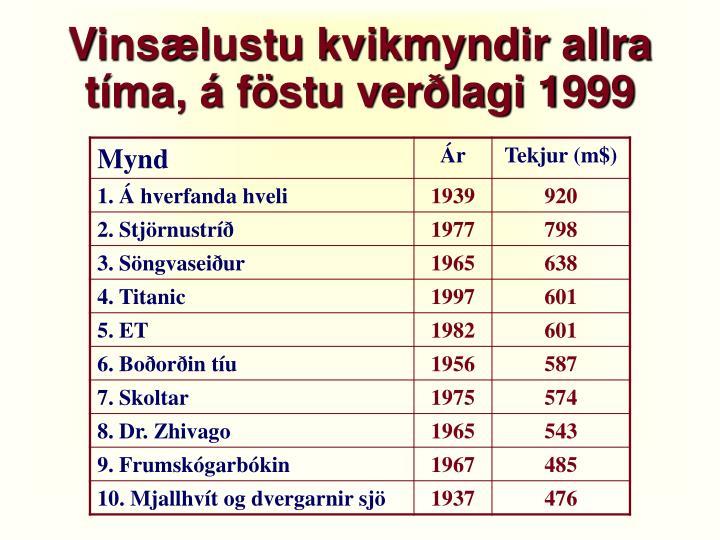 Vinsælustu kvikmyndir allra tíma, á föstu verðlagi 1999