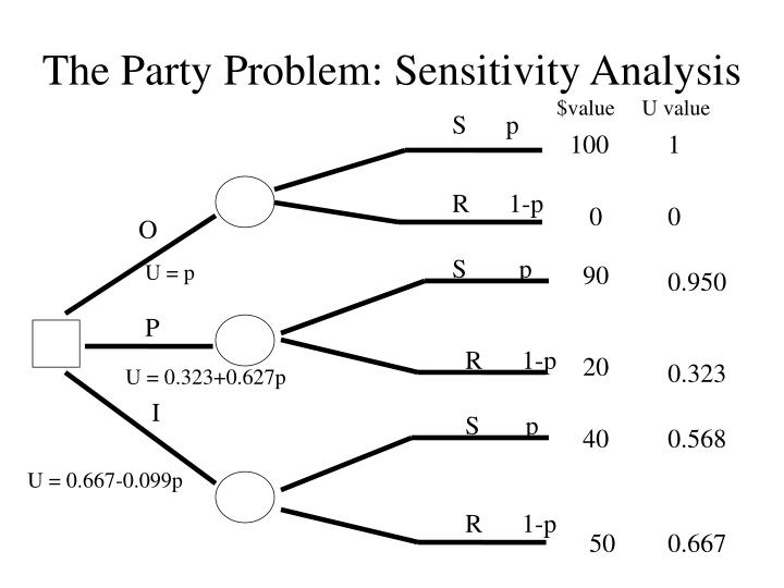 The Party Problem: Sensitivity Analysis