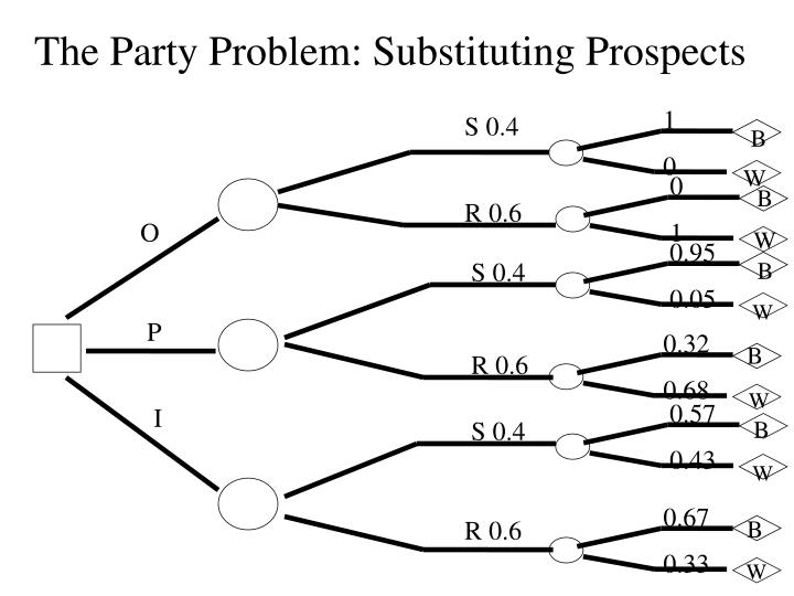 The Party Problem: Substituting Prospects
