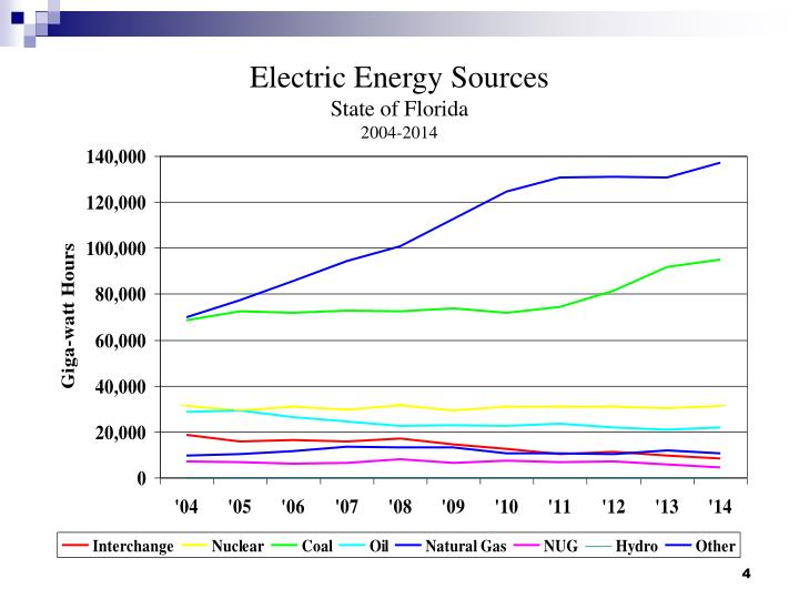 Electric Energy Sources