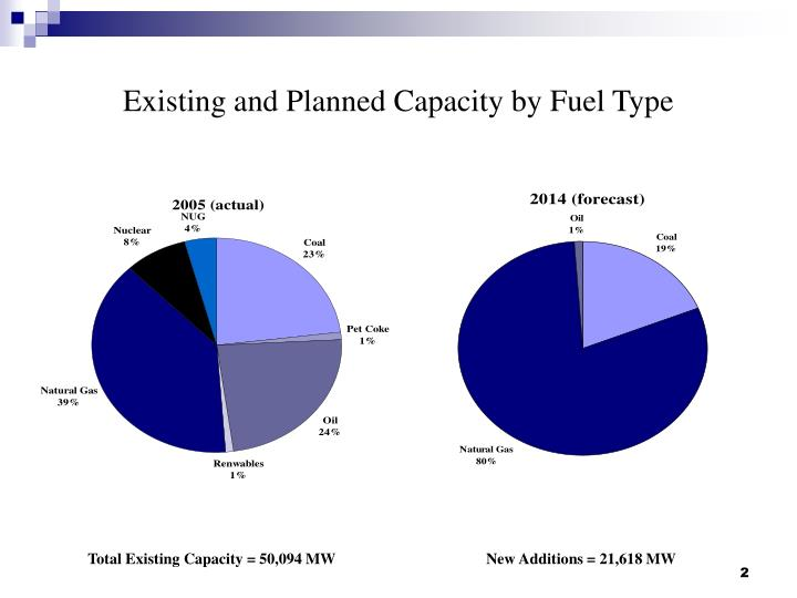 Existing and planned capacity by fuel type