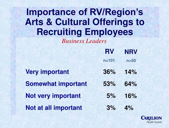 Importance of RV/Region's