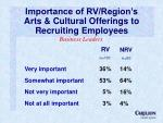 importance of rv region s arts cultural offerings to recruiting employees