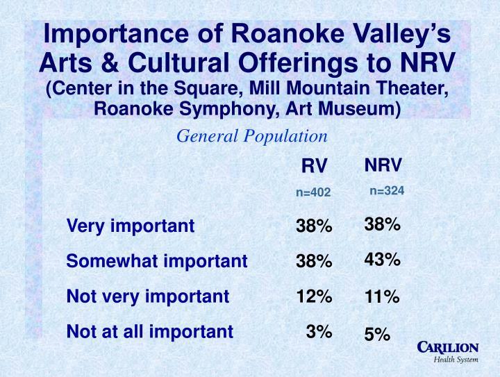 Importance of Roanoke Valley's