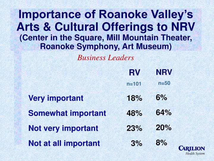 Importance of Roanoke Valley's