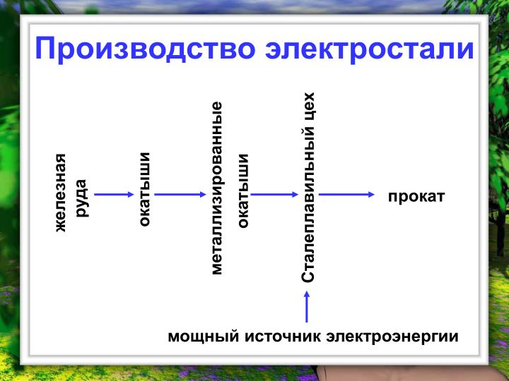 Производство электростали