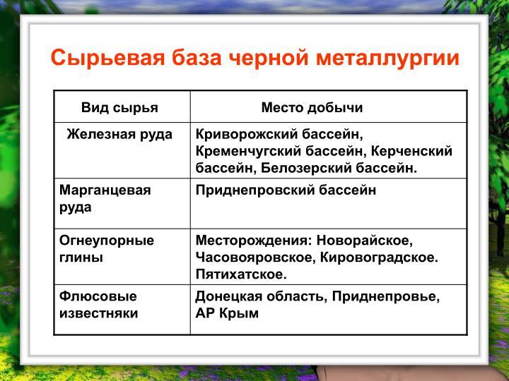 Сырьевая база черной металлургии