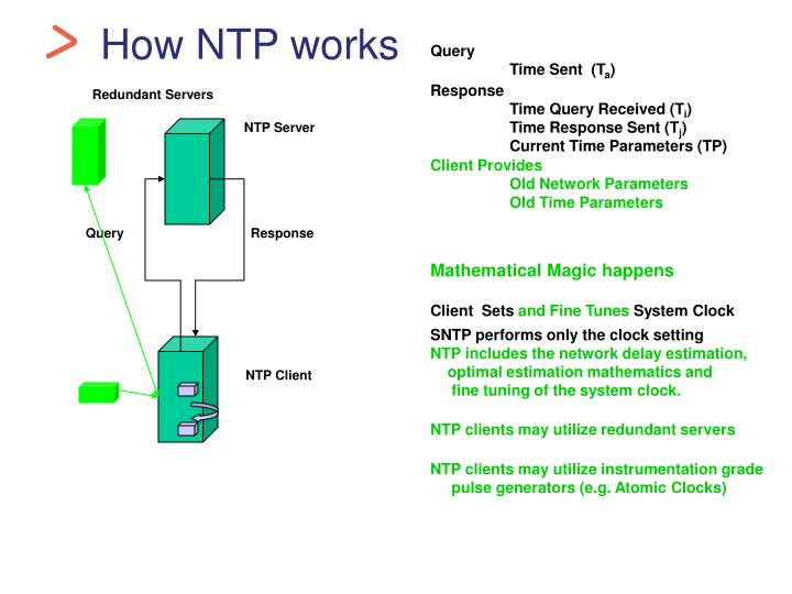 How NTP works