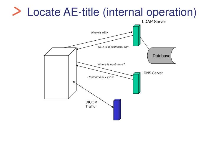 Locate AE-title (internal operation)