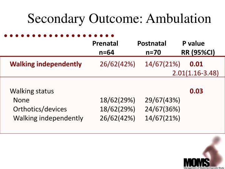 Secondary Outcome: Ambulation