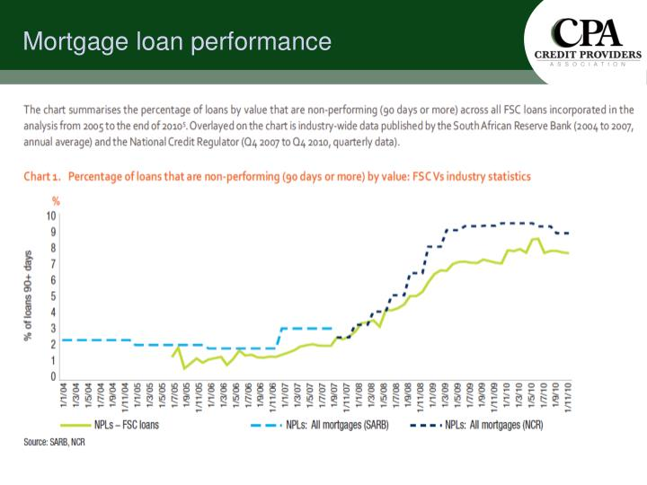 Mortgage loan performance