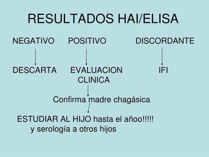 RESULTADOS HAI/ELISA