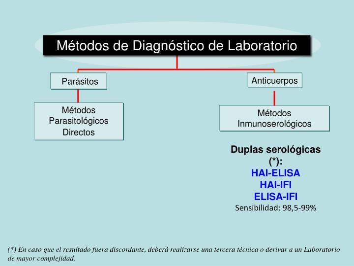 Métodos de Diagnóstico de Laboratorio