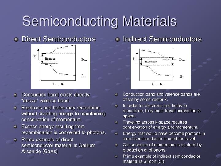 Direct Semiconductors