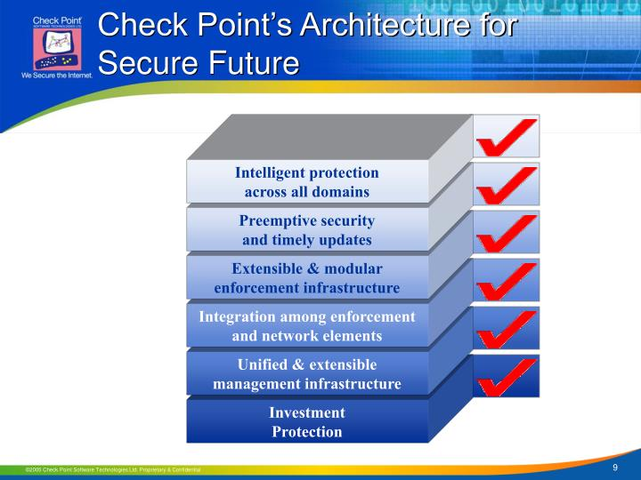 Check Point's Architecture for Secure Future