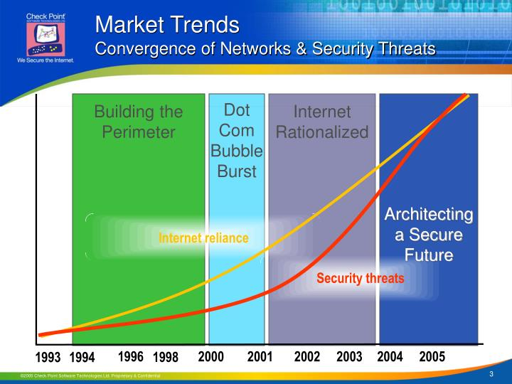 Market trends convergence of networks security threats