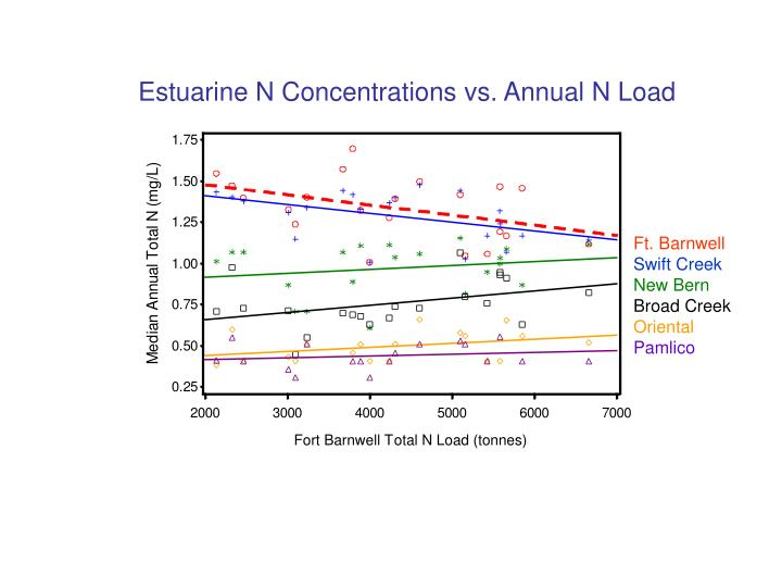 Estuarine N Concentrations vs. Annual N Load
