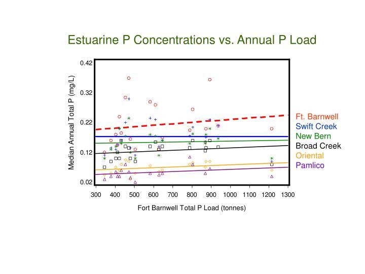 Estuarine P Concentrations vs. Annual P Load