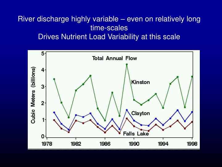 River discharge highly variable – even on relatively long time-scales