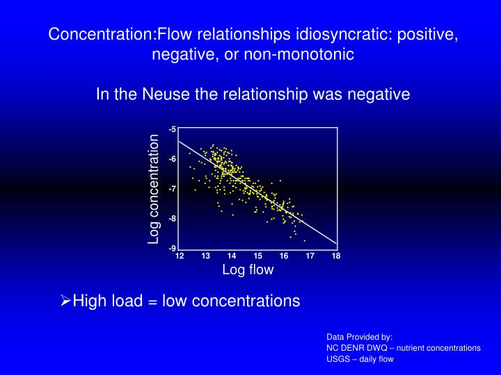 Concentration:Flow relationships idiosyncratic: positive, negative, or non-monotonic