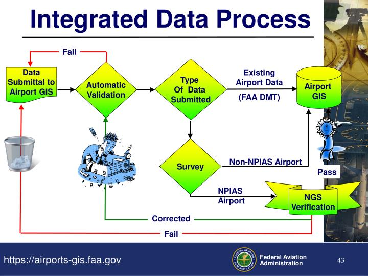 Integrated Data Process