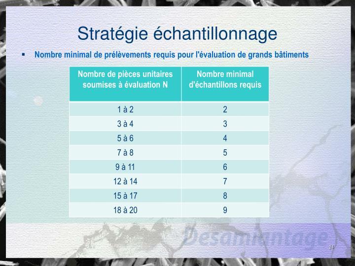 Stratégie échantillonnage