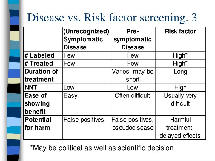 Disease vs. Risk factor screening. 3