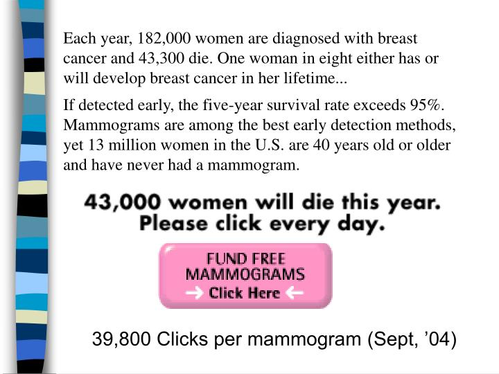 Each year, 182,000 women are diagnosed with breast cancer and 43,300 die. One woman in eight either has or will develop breast cancer in her lifetime...