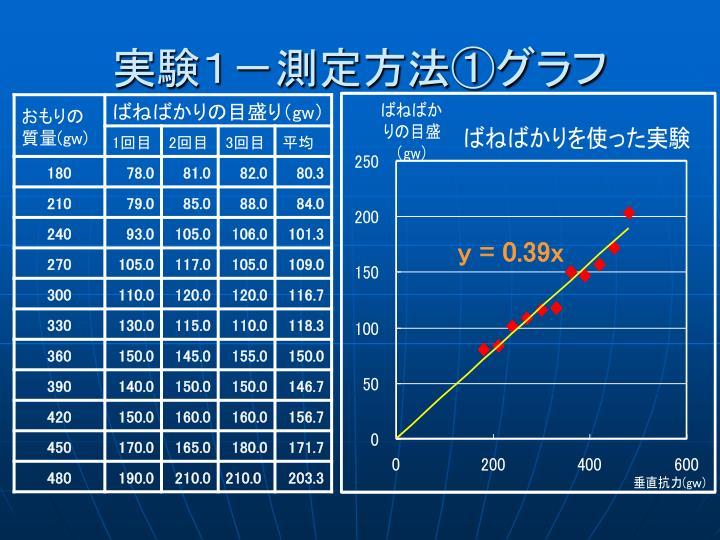 実験1-測定方法①グラフ