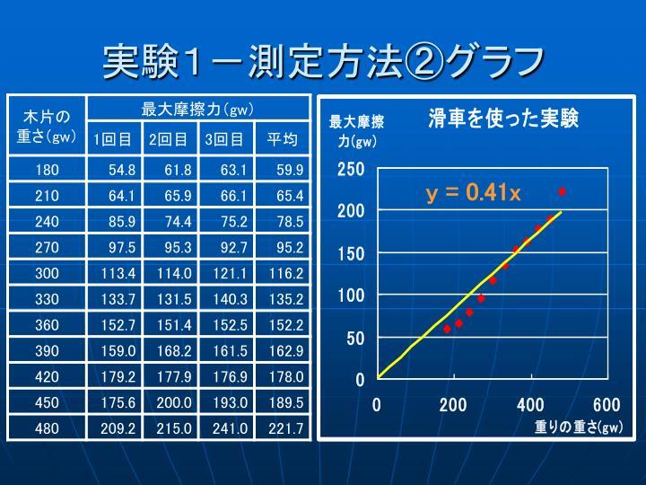 実験1-測定方法②グラフ