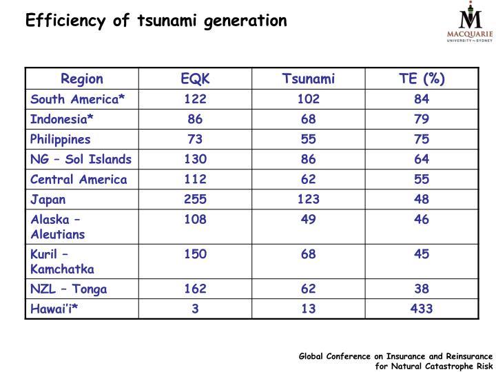 Efficiency of tsunami generation