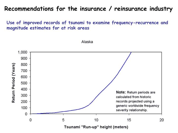 Recommendations for the insurance / reinsurance industry