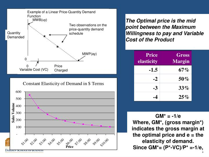 Example of a Linear Price-Quantity Demand Function