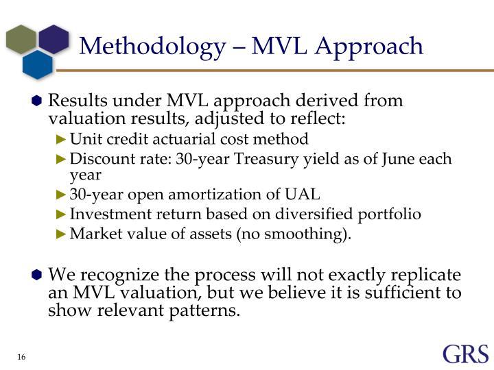 Methodology – MVL Approach