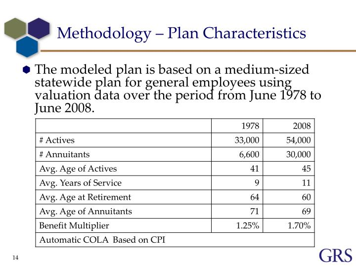 Methodology – Plan Characteristics